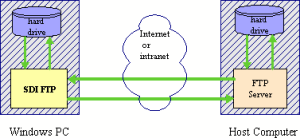 FTPdiagram